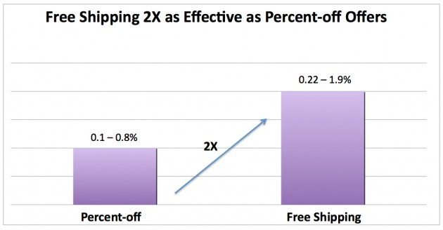 Free-Shipping-vs-Percent-Off